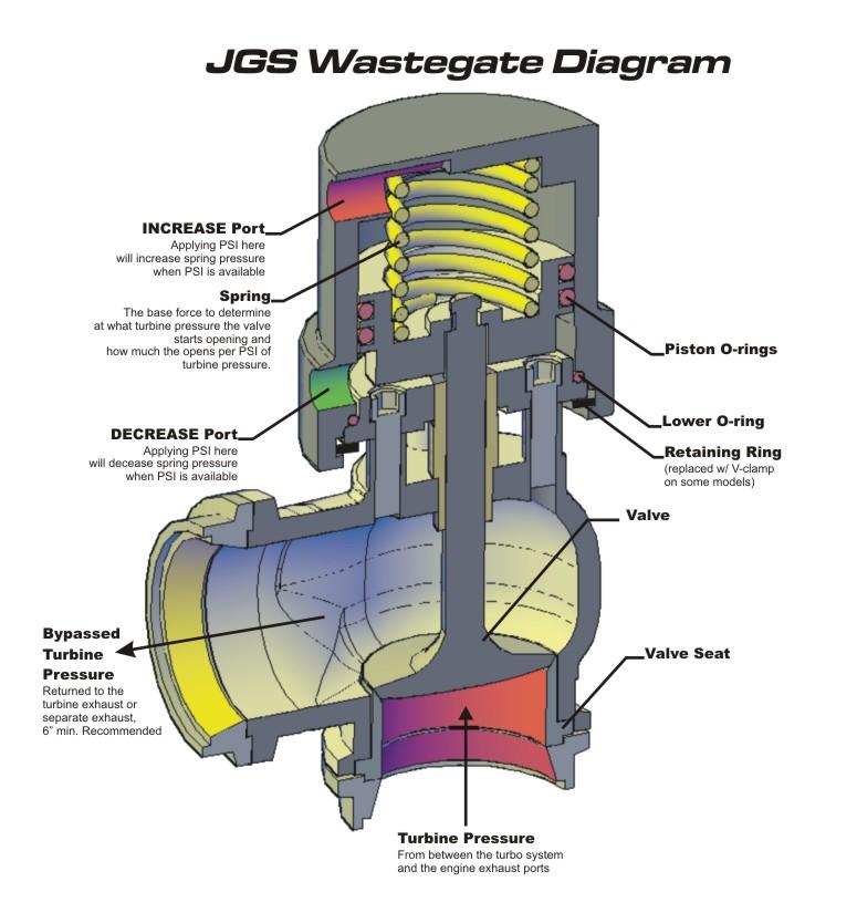 waste gate new release internal wastegate actuator for ford xr6 internal wastegate actuator. Black Bedroom Furniture Sets. Home Design Ideas